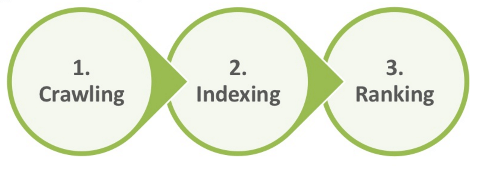 Crawling Indexing Ranking